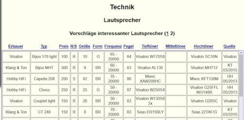 Tabelle von Lautsprecherboxen